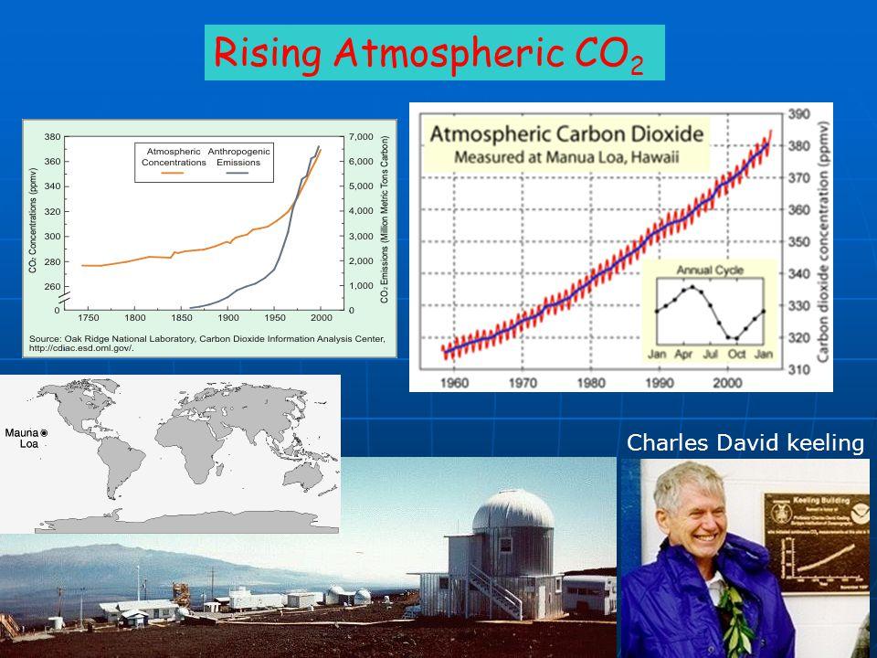 Rising Atmospheric CO2 Charles David keeling We measure it directly