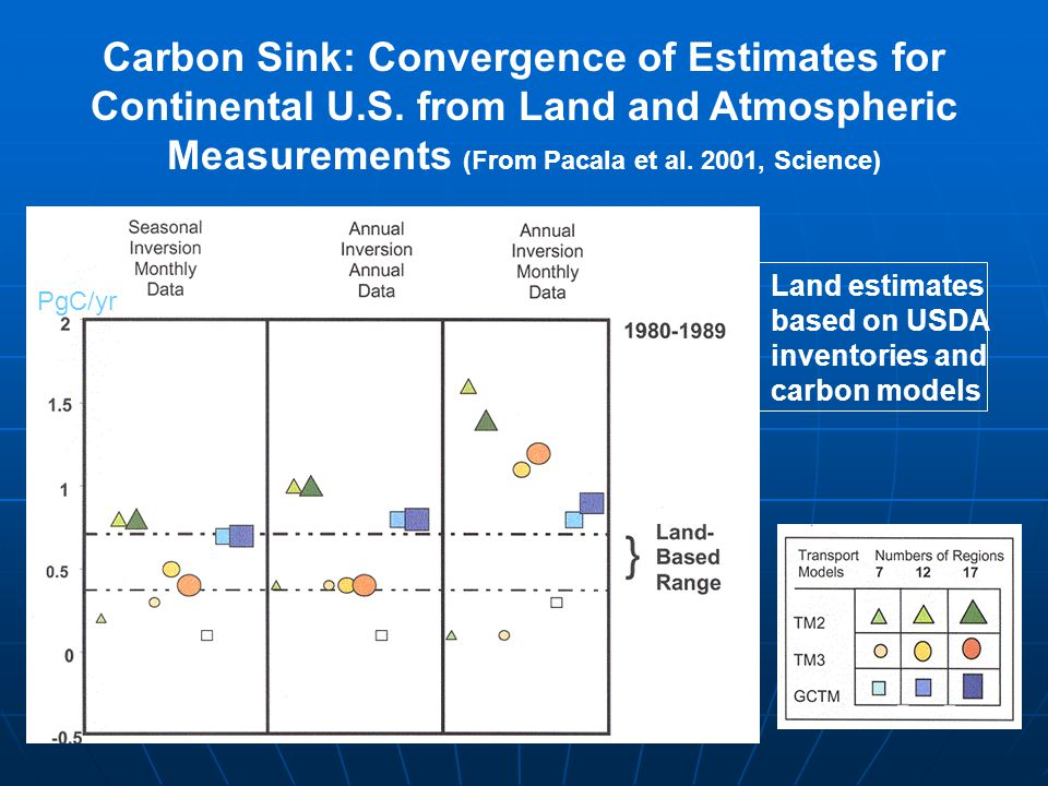 Carbon Sink: Convergence of Estimates for Continental U. S