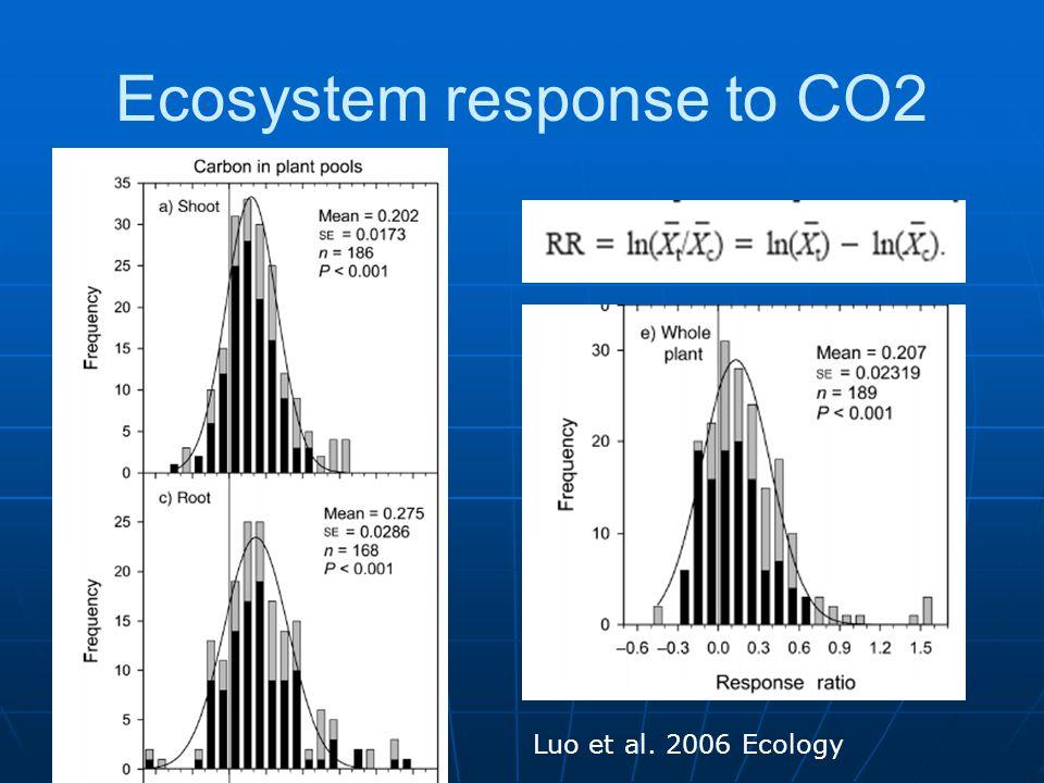 Ecosystem response to CO2