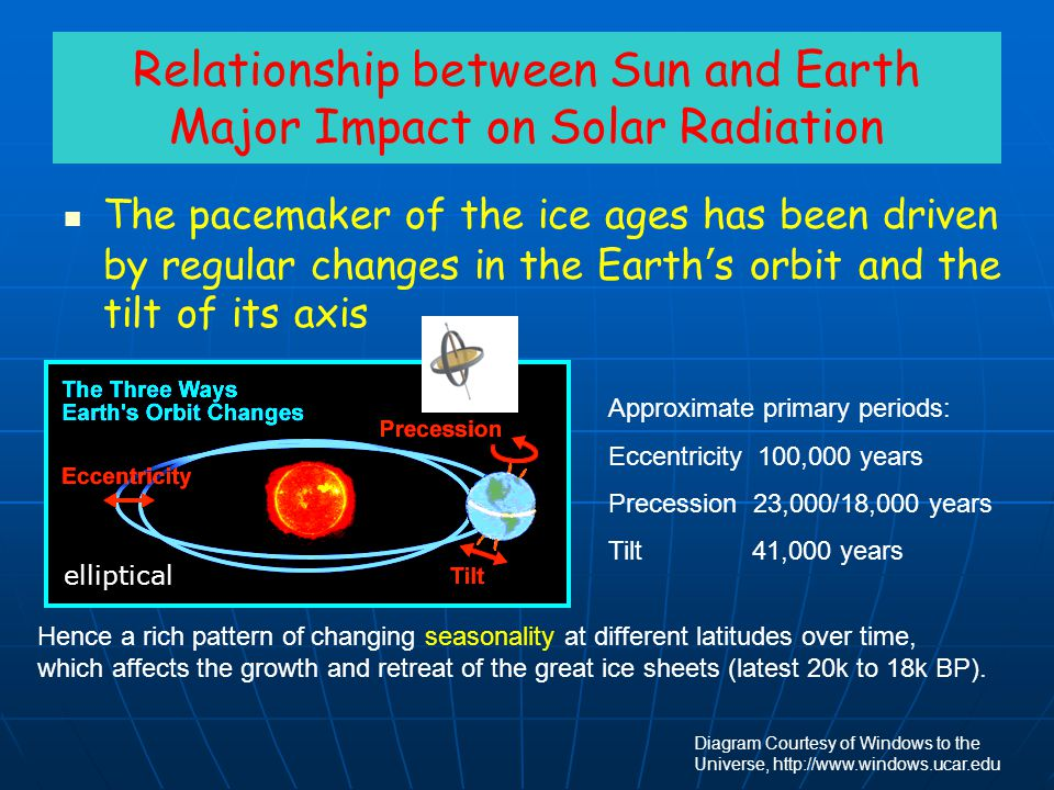 Relationship between Sun and Earth Major Impact on Solar Radiation