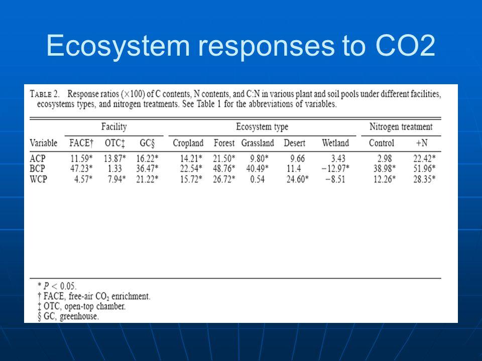Ecosystem responses to CO2