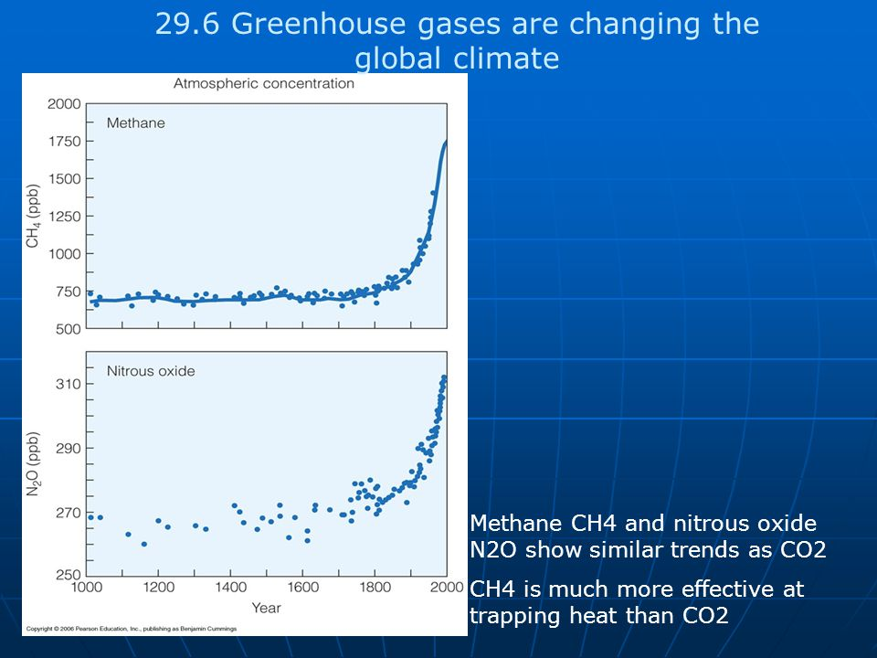 29.6 Greenhouse gases are changing the global climate