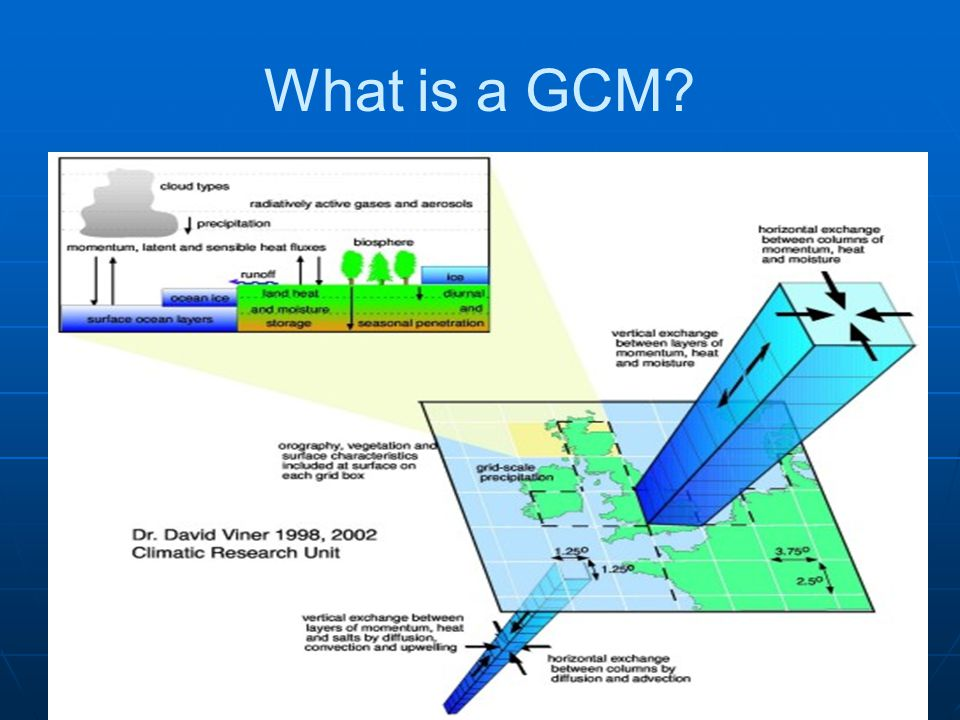 What is a GCM