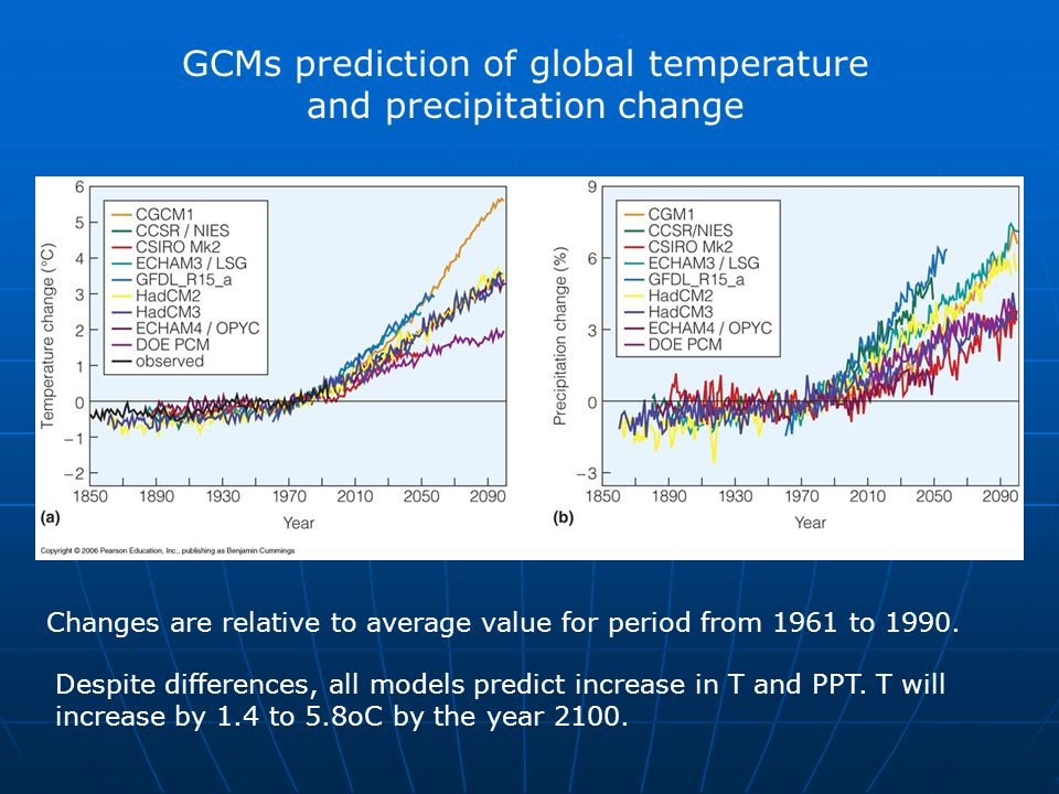 GCMs prediction of global temperature and precipitation change