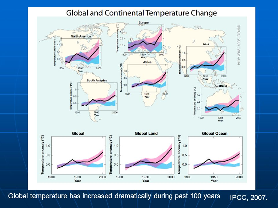 Global temperature has increased dramatically during past 100 years