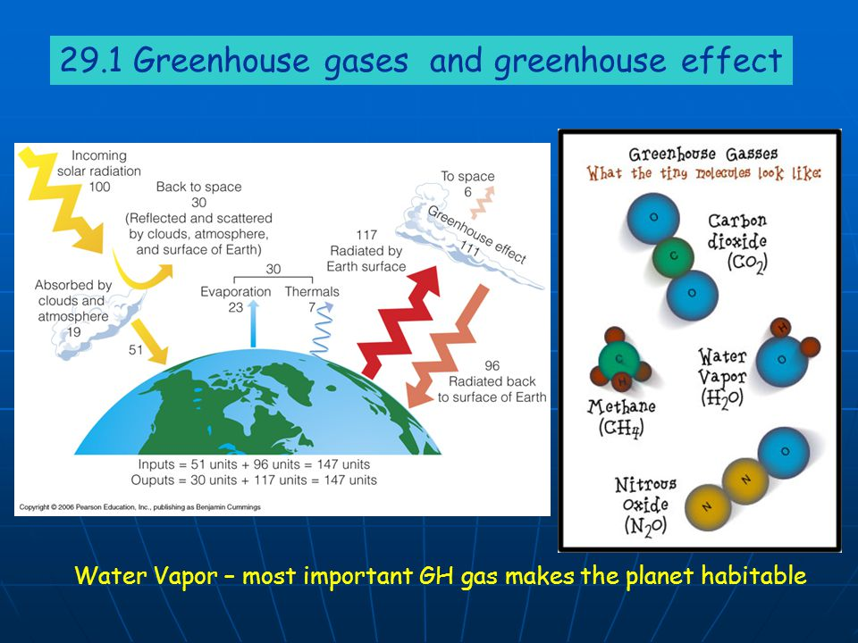 29.1 Greenhouse gases and greenhouse effect
