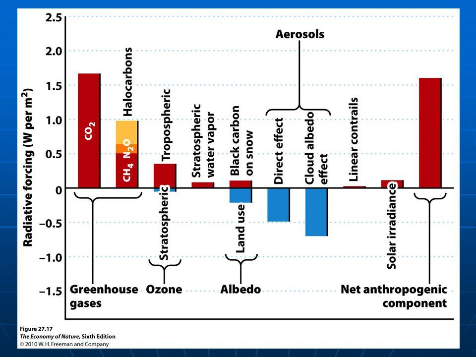 Troposphere, stratosphere, mesosphere, thermsphere , exopshere