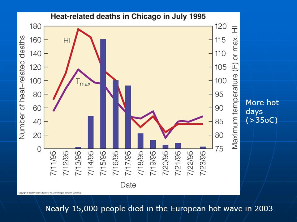 Nearly 15,000 people died in the European hot wave in 2003