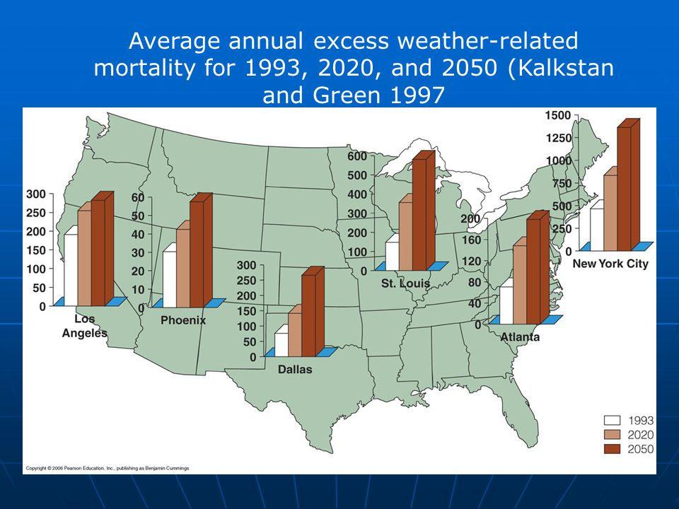 Average annual excess weather-related mortality for 1993, 2020, and 2050 (Kalkstan and Green 1997