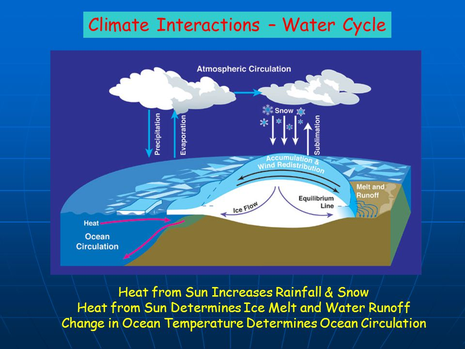 Climate Interactions – Water Cycle