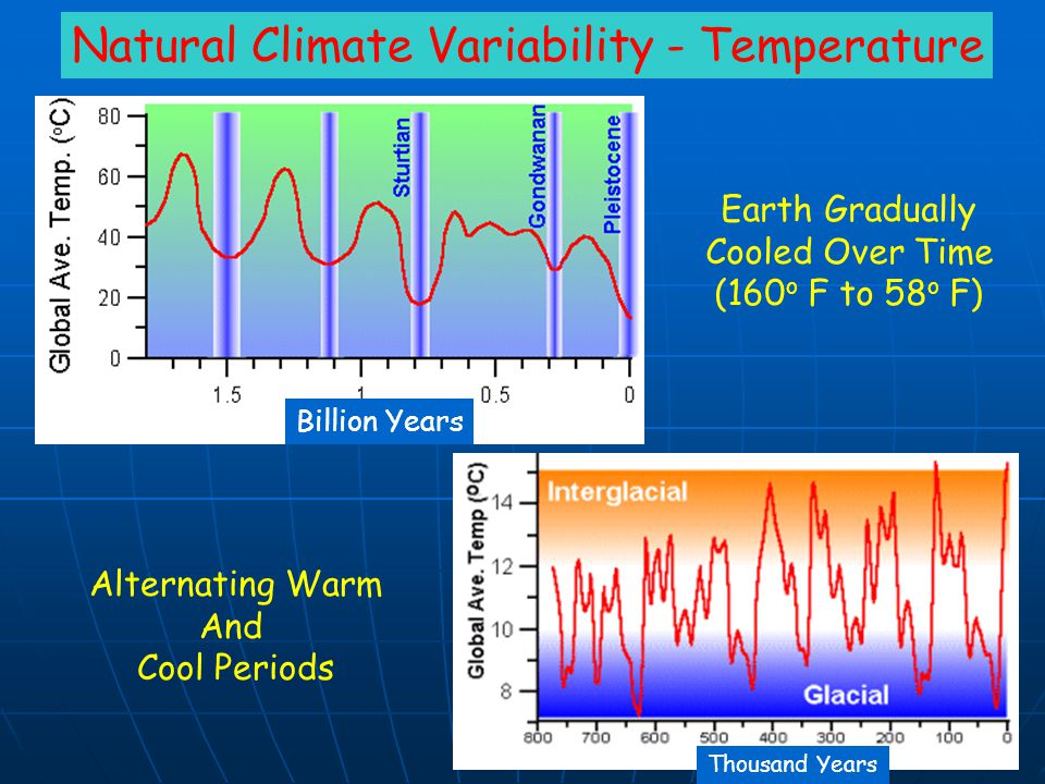 Natural Climate Variability - Temperature