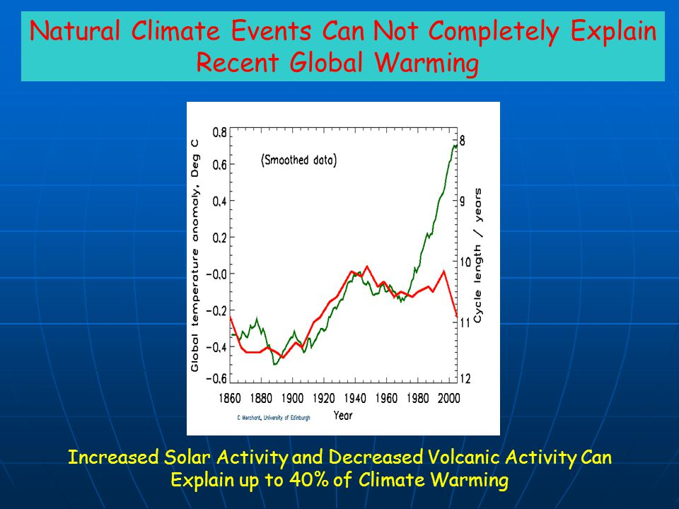 Natural Climate Events Can Not Completely Explain