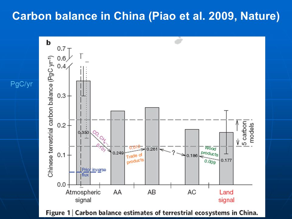 Carbon balance in China (Piao et al. 2009, Nature)