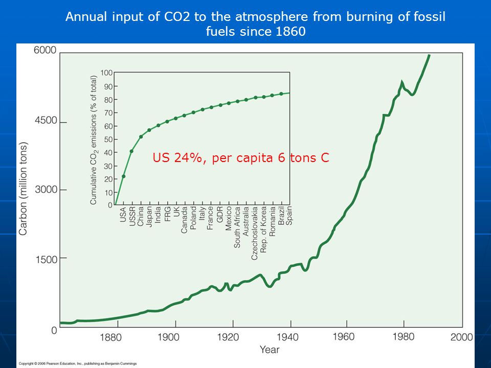 Annual input of CO2 to the atmosphere from burning of fossil fuels since 1860