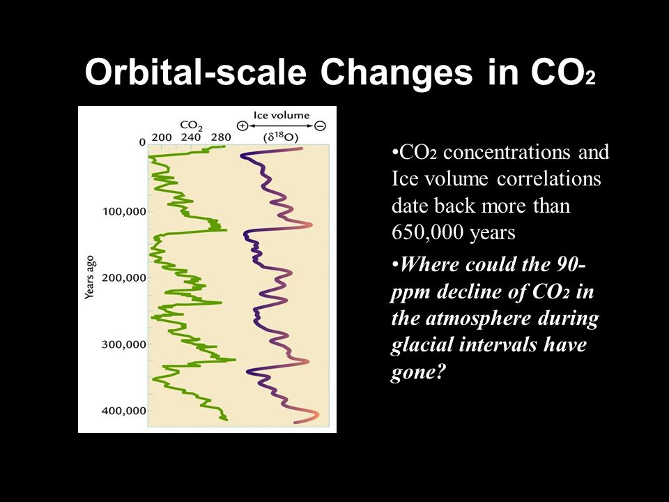 Orbital-scale Changes in CO2