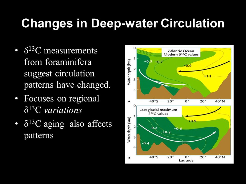 Changes in Deep-water Circulation