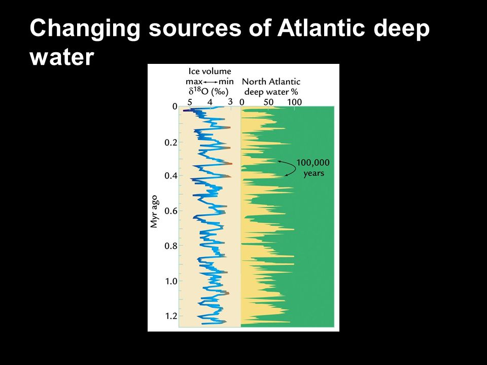 Changing sources of Atlantic deep water