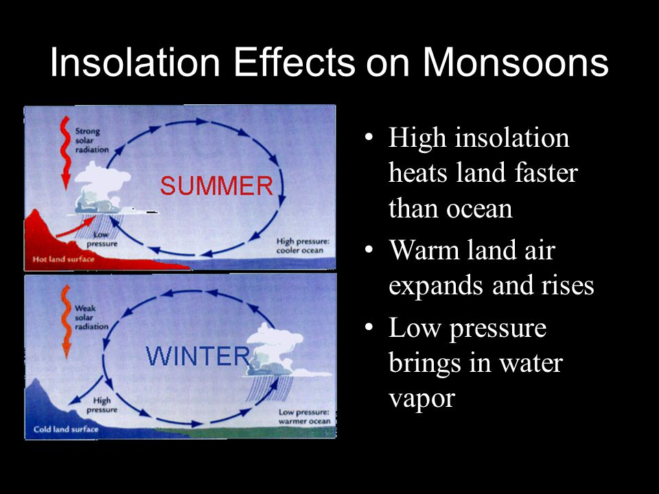 Insolation Effects on Monsoons