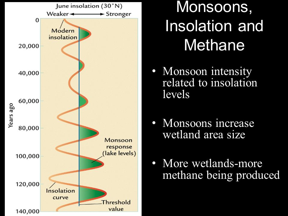 Monsoons, Insolation and Methane
