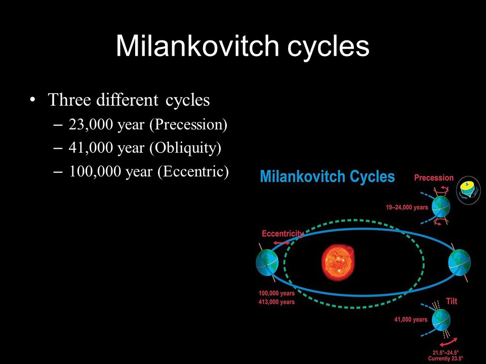 Milankovitch cycles Three different cycles 23,000 year (Precession)
