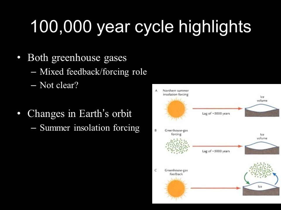 100,000 year cycle highlights Both greenhouse gases