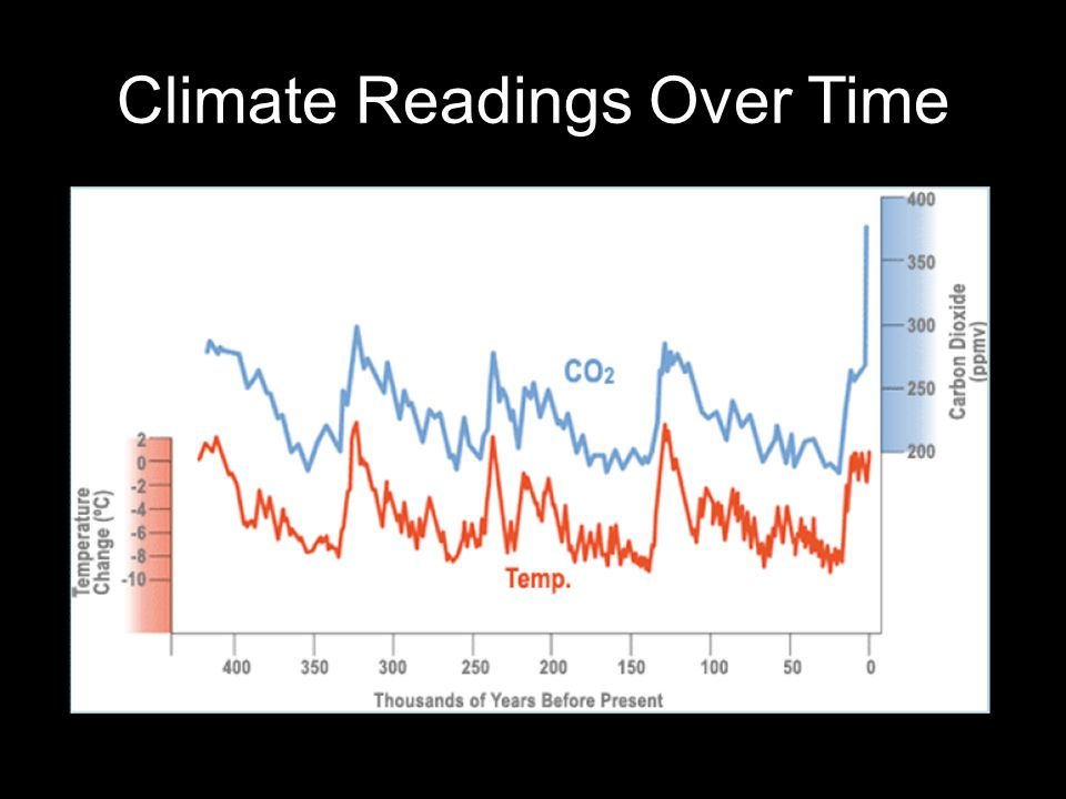 Climate Readings Over Time