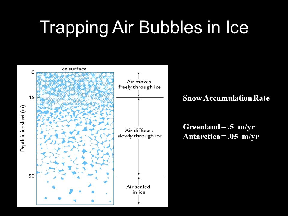 Trapping Air Bubbles in Ice