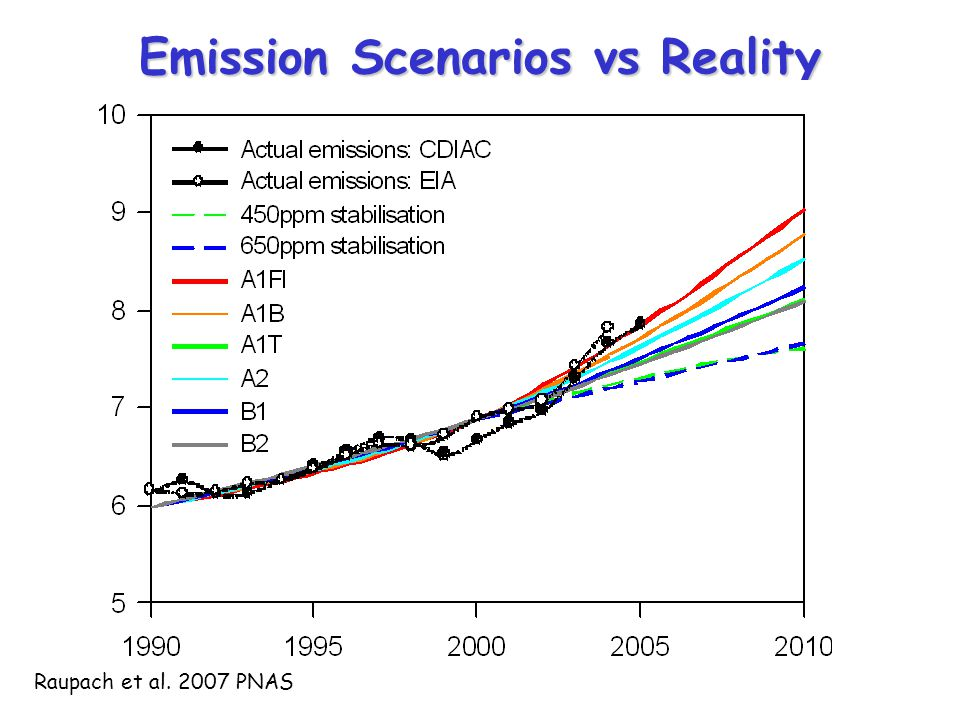 Emission Scenarios vs Reality