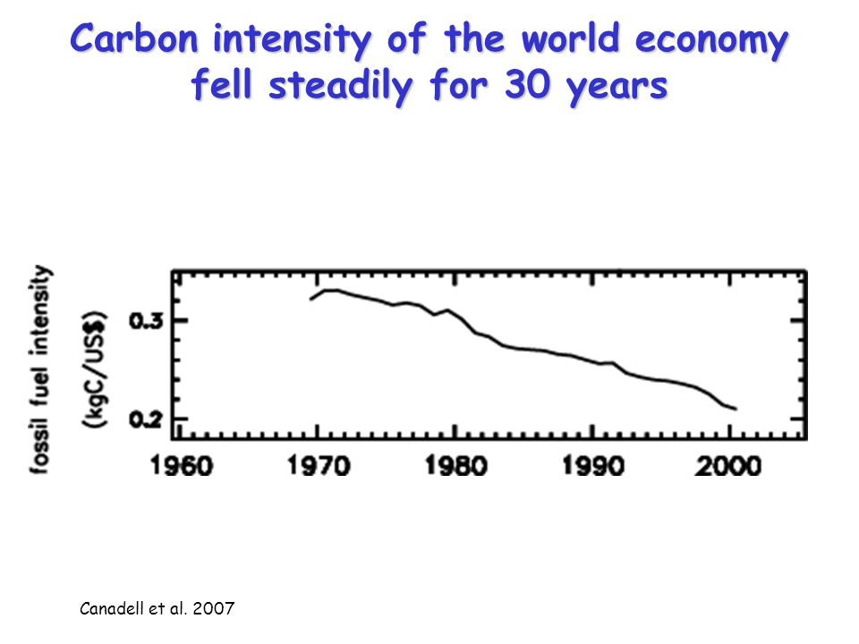 Carbon intensity of the world economy fell steadily for 30 years