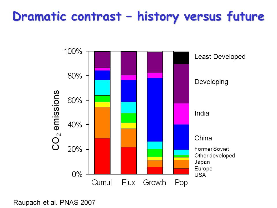 Dramatic contrast – history versus future
