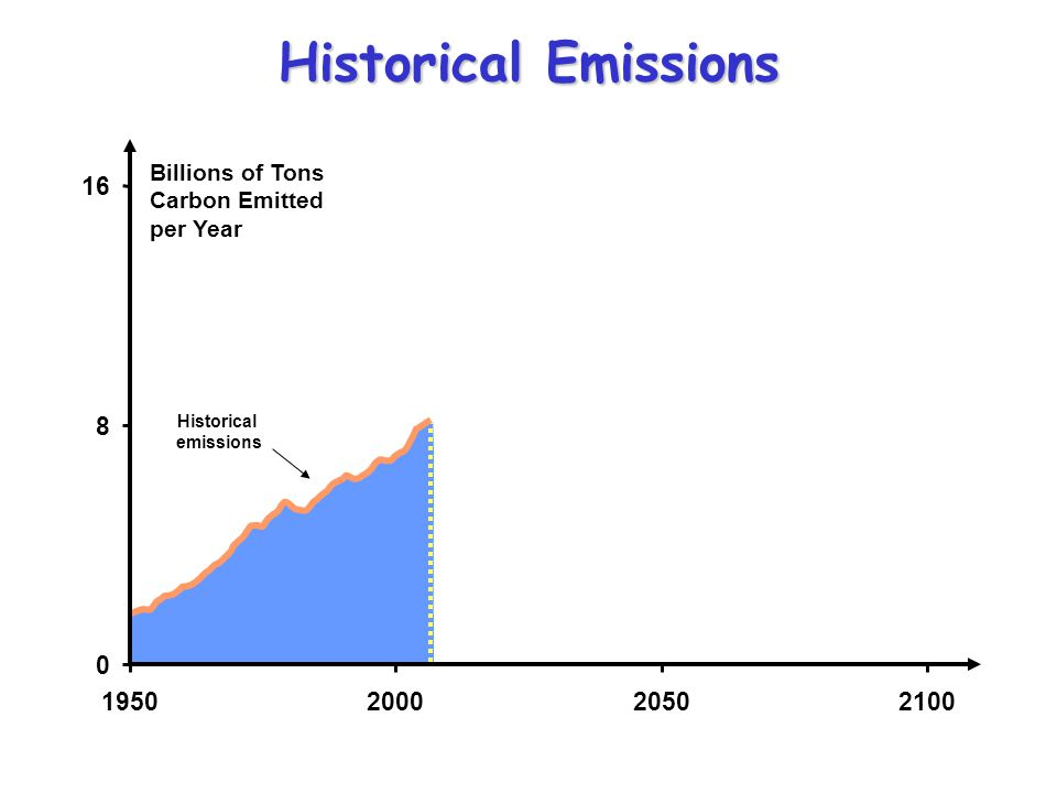 AT606 Fall 2006 4/11/2017. Historical Emissions. Billions of Tons Carbon Emitted per Year. 16. Historical.