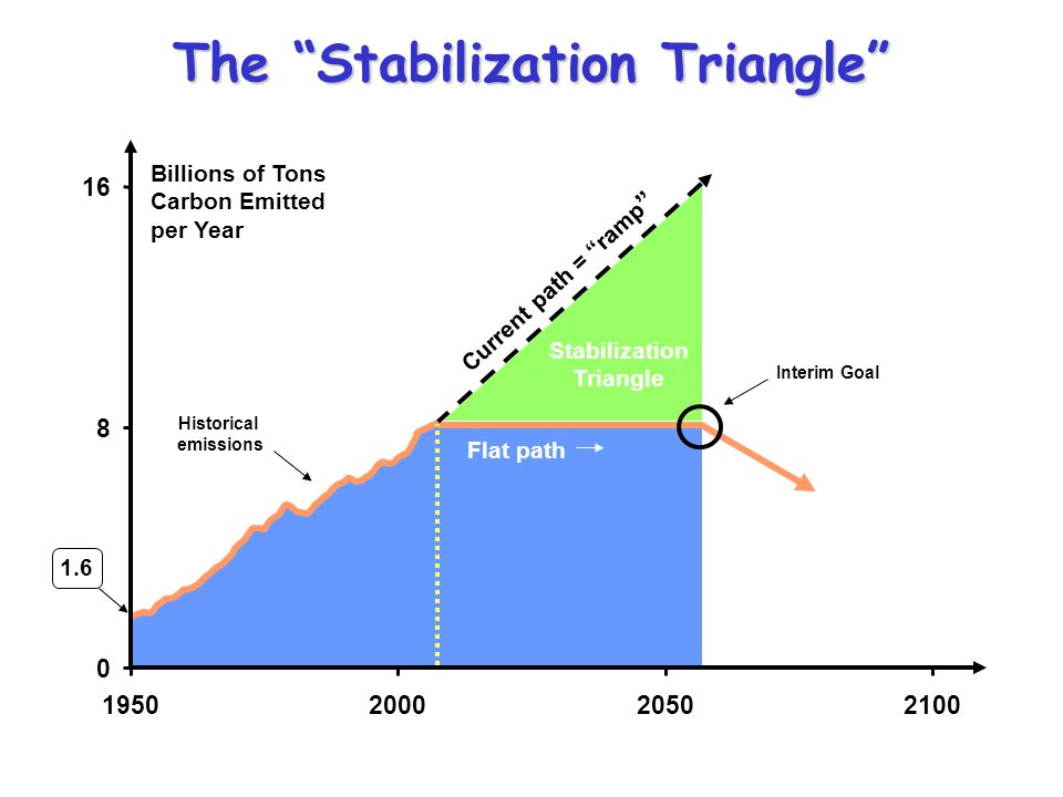 The Stabilization Triangle Stabilization Triangle