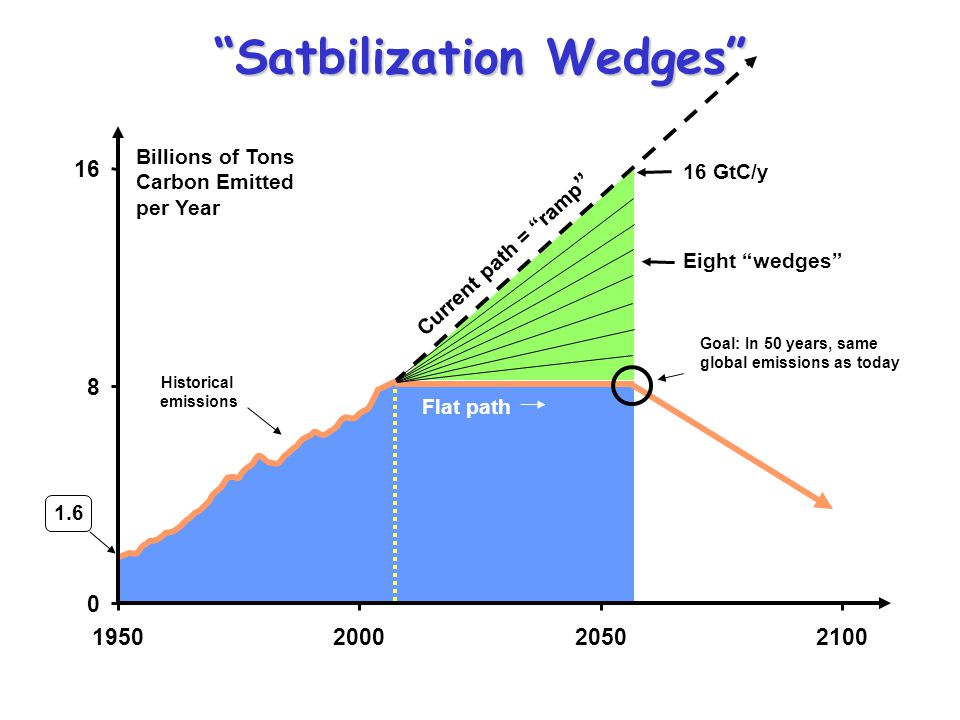 Satbilization Wedges