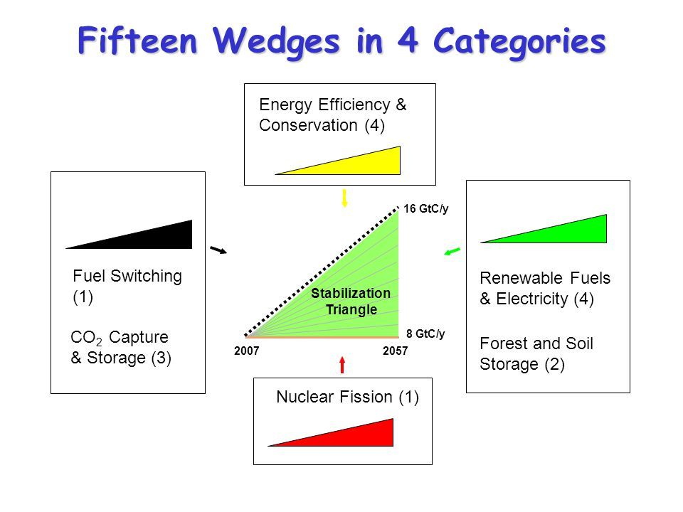 Fifteen Wedges in 4 Categories