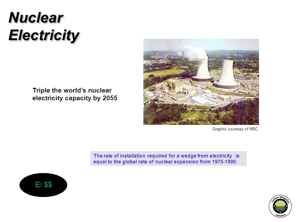 Nuclear Electricity E/ $$