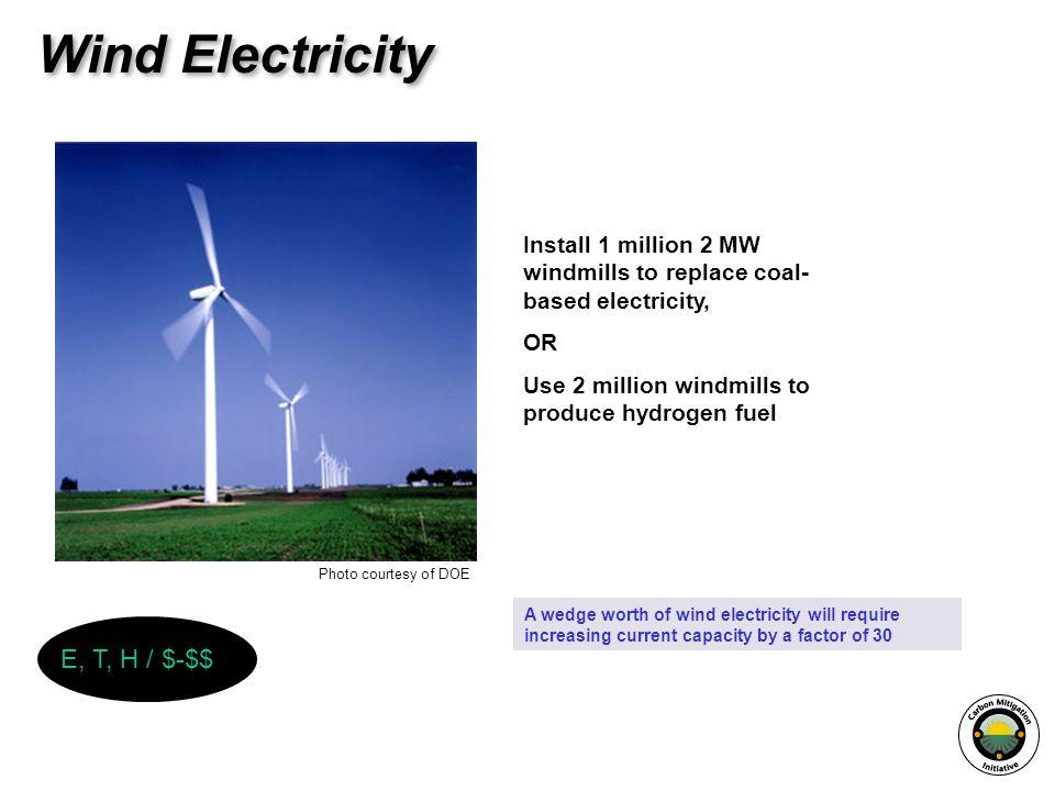 Wind Electricity E, T, H / $-$$