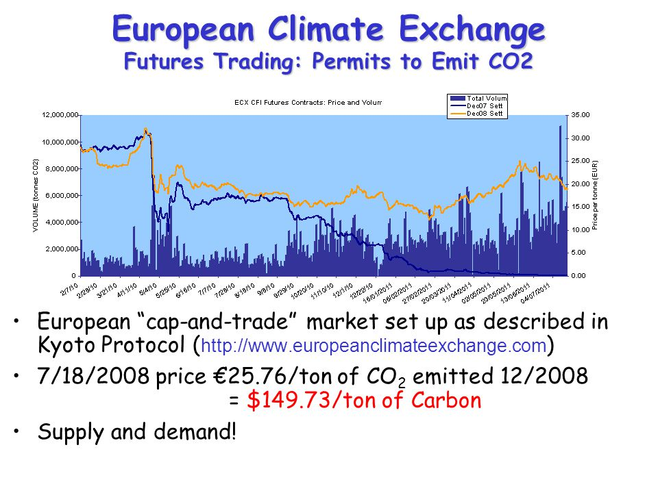 European Climate Exchange Futures Trading: Permits to Emit CO2