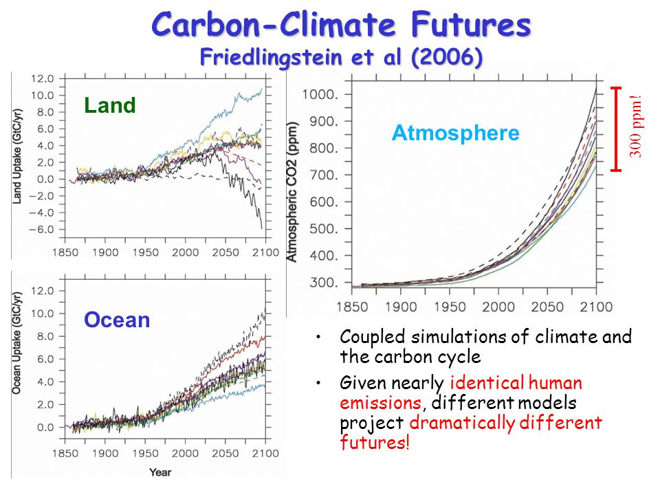 Carbon-Climate Futures Friedlingstein et al (2006)