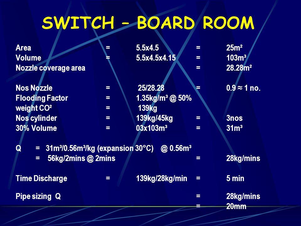SWITCH – BOARD ROOM Area = 5.5x4.5 = 25m²