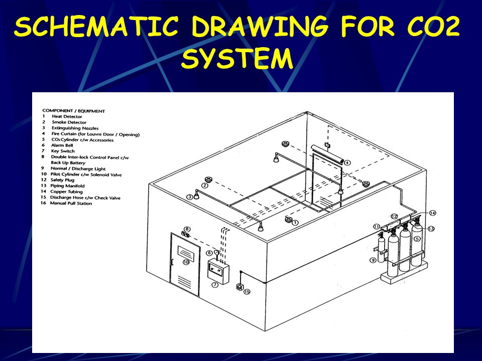 SCHEMATIC DRAWING FOR CO2 SYSTEM