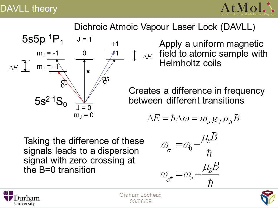 5s2 1S0 5s5p 1P1 5s2 1S0 5s5p 1P1 DAVLL theory