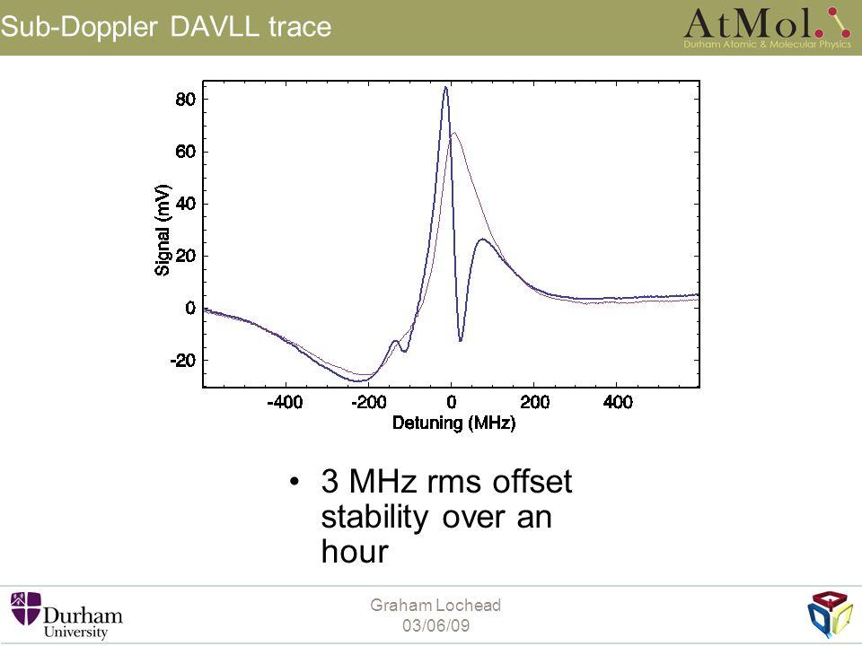 Sub-Doppler DAVLL trace