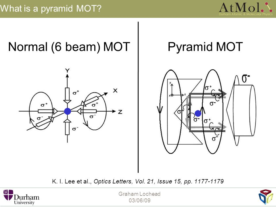 Normal (6 beam) MOT Pyramid MOT What is a pyramid MOT