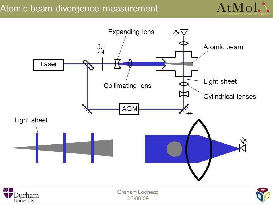Atomic beam divergence measurement