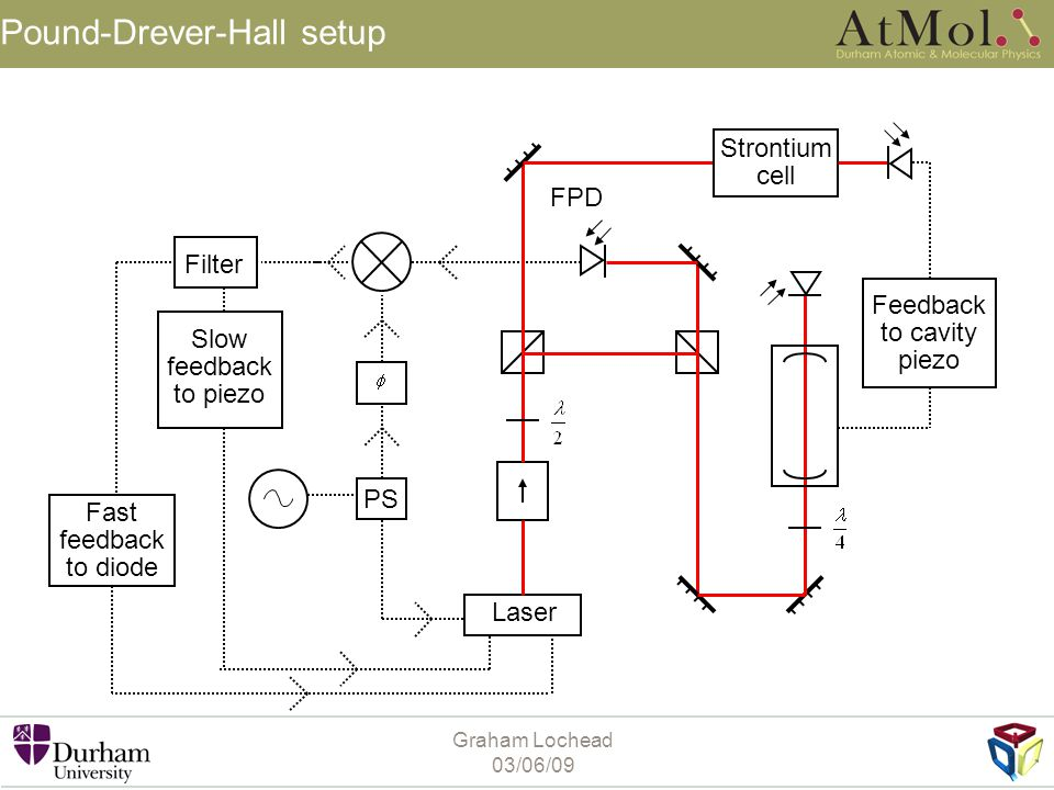 Pound-Drever-Hall setup