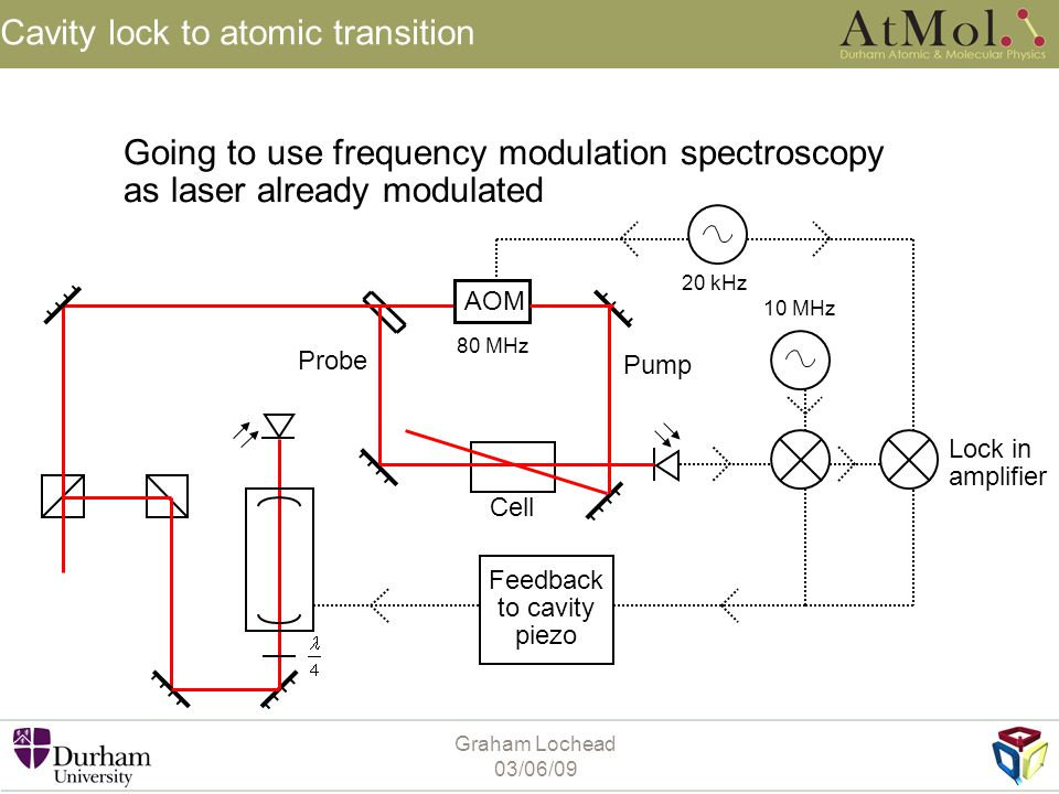 Cavity lock to atomic transition