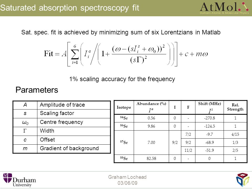 Saturated absorption spectroscopy fit