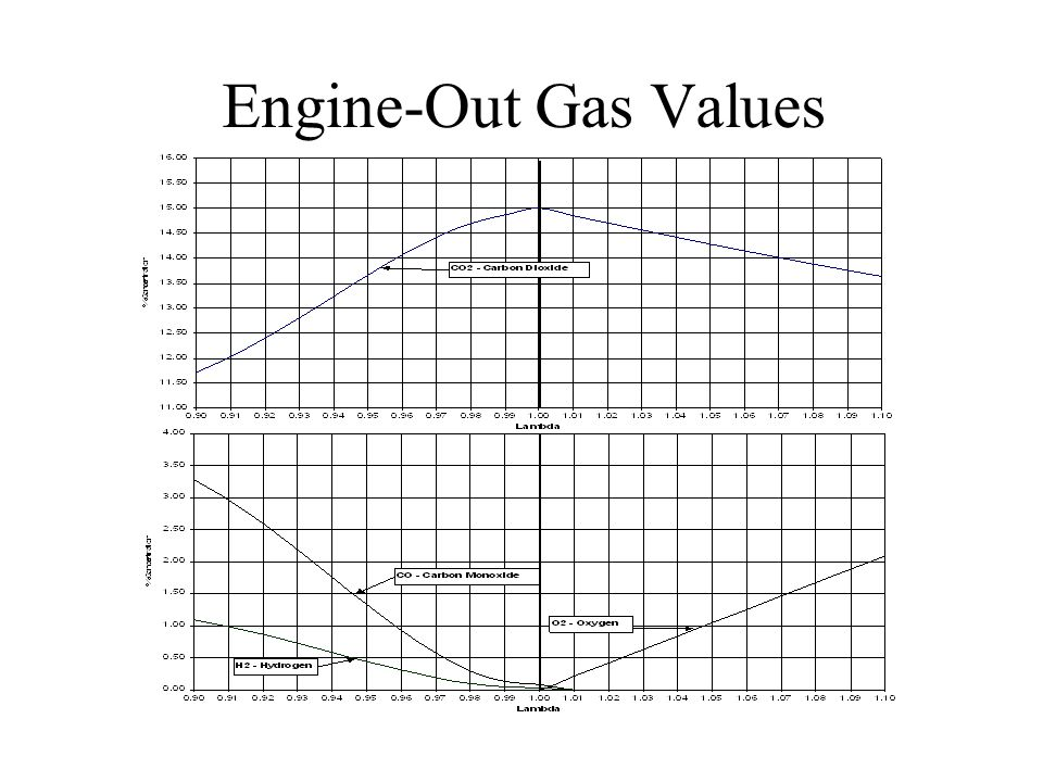 Engine-Out Gas Values