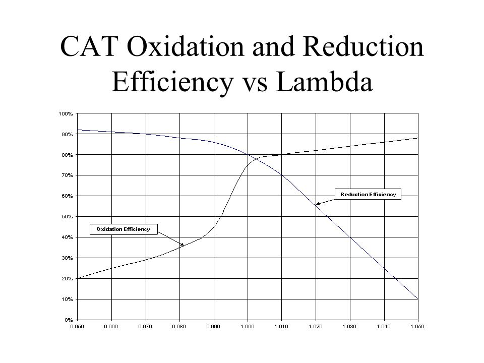 CAT Oxidation and Reduction Efficiency vs Lambda