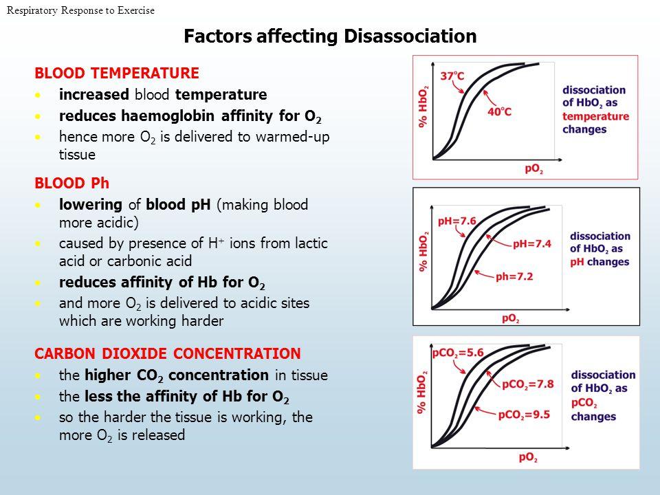 Factors affecting Disassociation